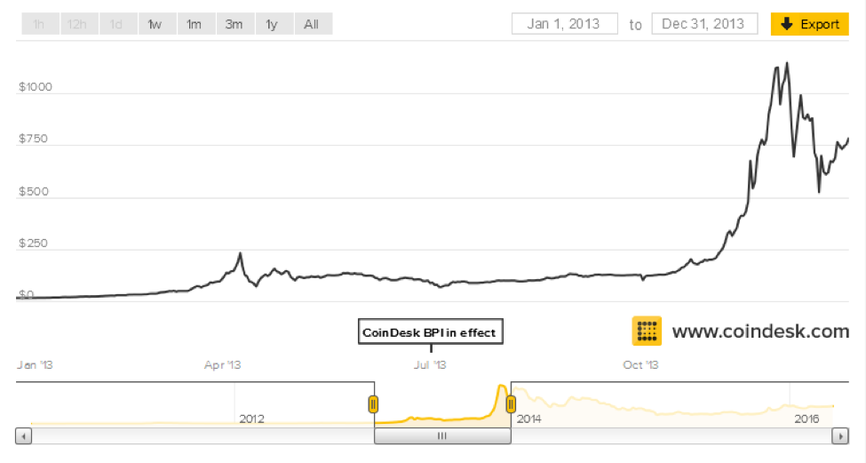 Bitcoin price chart 2013