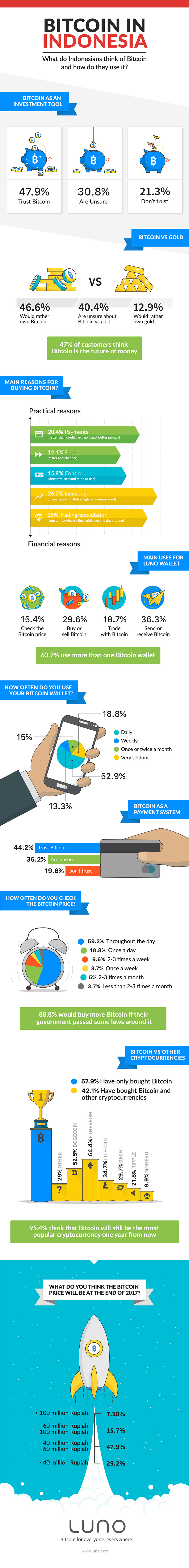 How-Indonesians-use-Bitcoin_infographic