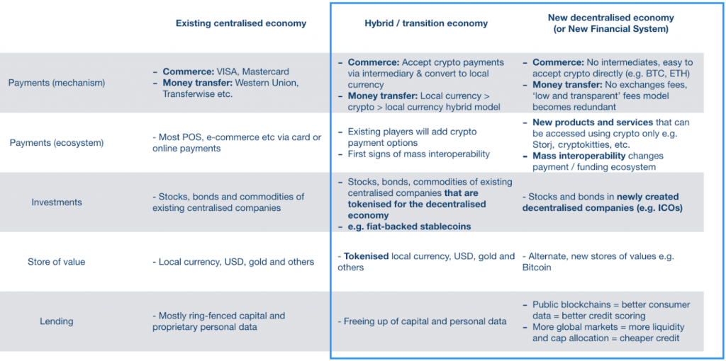 Various types of use cases as the economy transitions from the old to the new