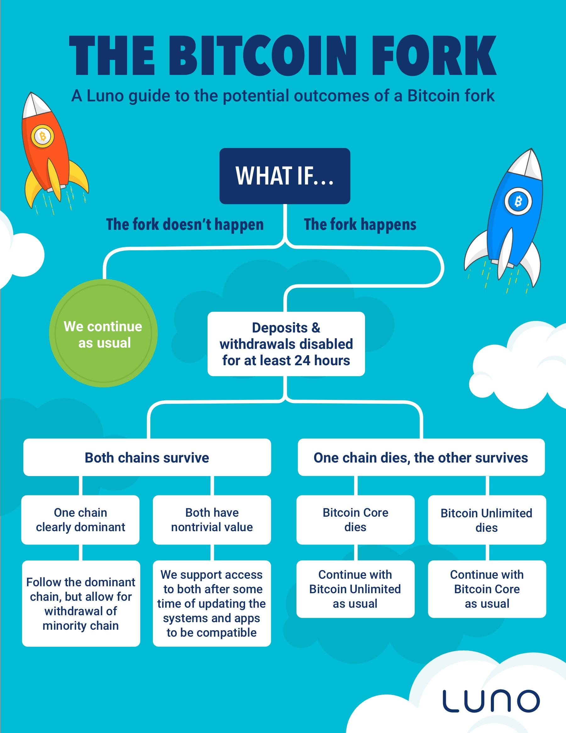 Luno Bitcoin Hard Fork@2x