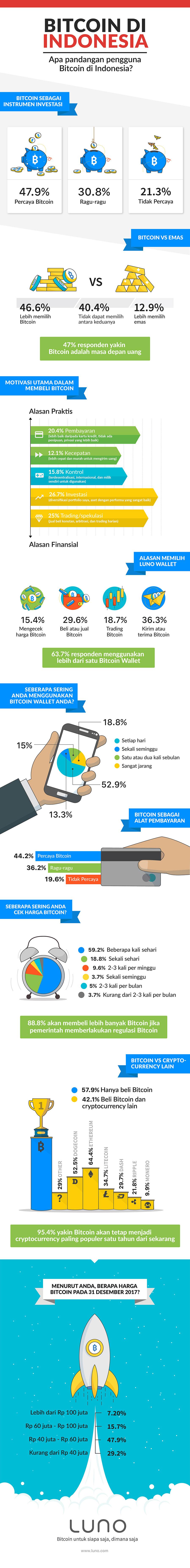 Penggunaan-Bitcoin-di-Indonesia