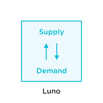 Supply and demand on Luno