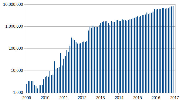 Number of Bitcoin transactions per month from 2009 to 2017