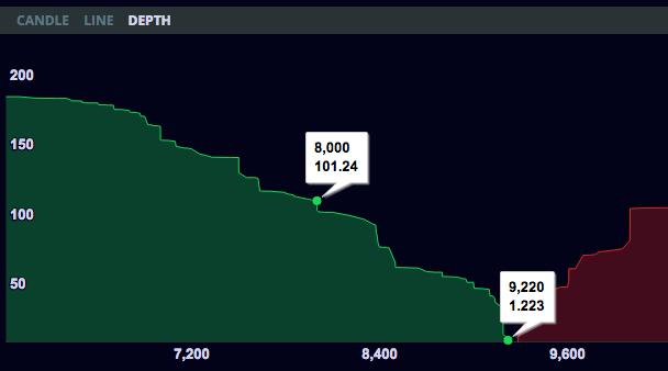 bitx-depth-chart