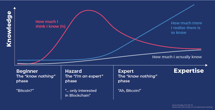 crypto hype cycle