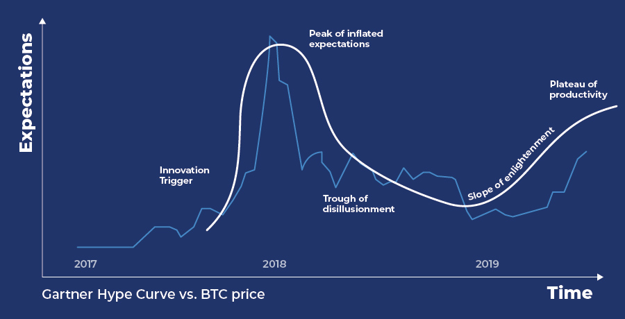 hype cycle crypto blog