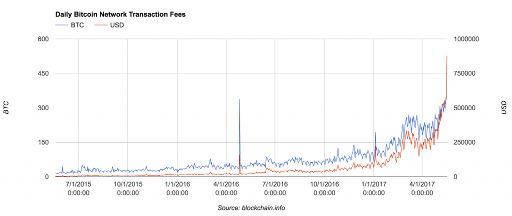 Chart of Bitcoin network fees over time