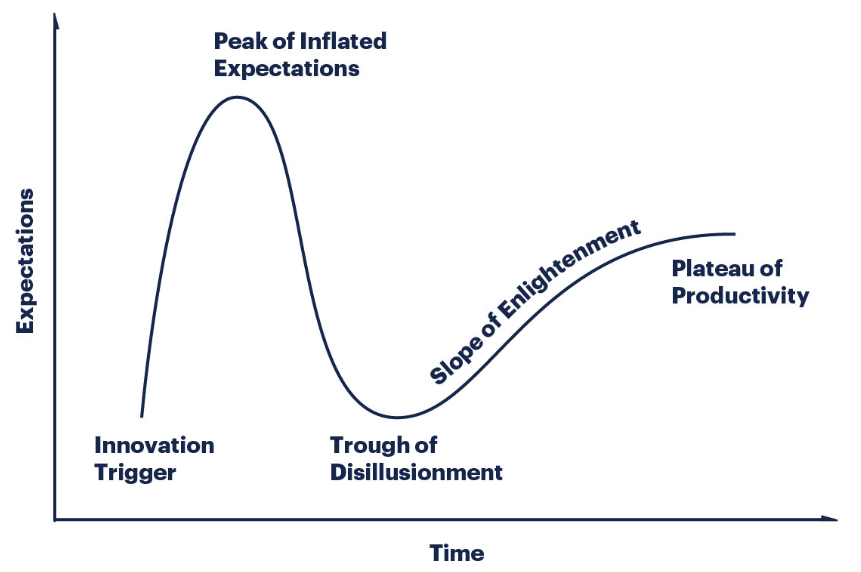 hype_cycle_graph